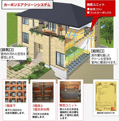 炭の家の構造説明イラスト